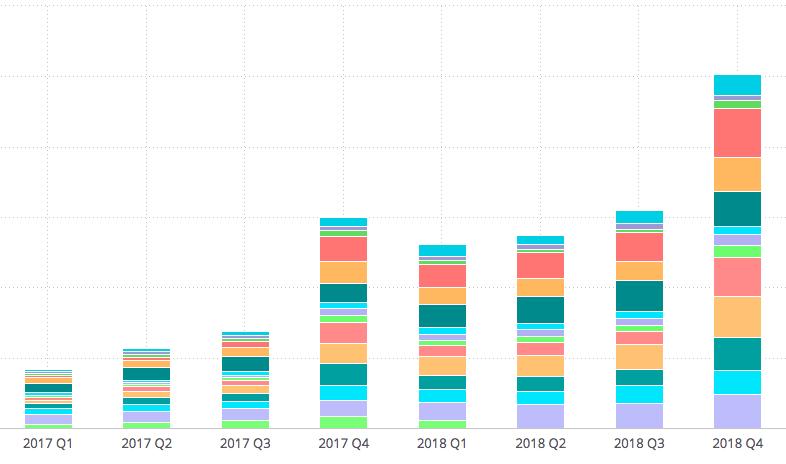 TDS Pulse - Quarterly retailer chart
